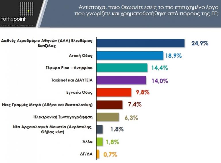 """Έρευνα CohesionGR: """"Εξοικονομώ"""" και """"Ελ. Βενιζέλος"""" στην κορυφή των προτιμήσεων των Ελλήνων"""