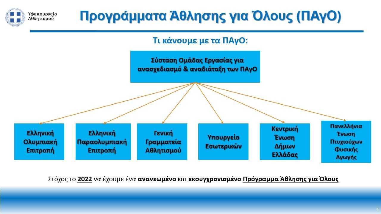 Λ. Αυγενάκης: «Τα Προγράμματα Άθλησης για Όλους δεν καταργούνται, ούτε περικόπτονται, αλλά αναμορφώνονται σε πιο λειτουργικά για να απευθύνονται στους πολίτες παντού στην Ελλάδα, που τα έχουν ανάγκη»